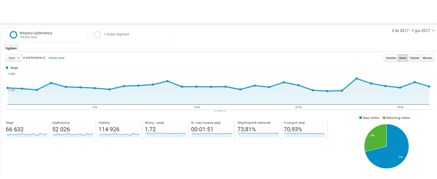 Wykres Google Analytics